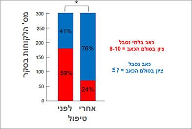 גרף המתאר - מחקר שביעות רצון לקוחות בביצוע מכון גיאוקרטוגר